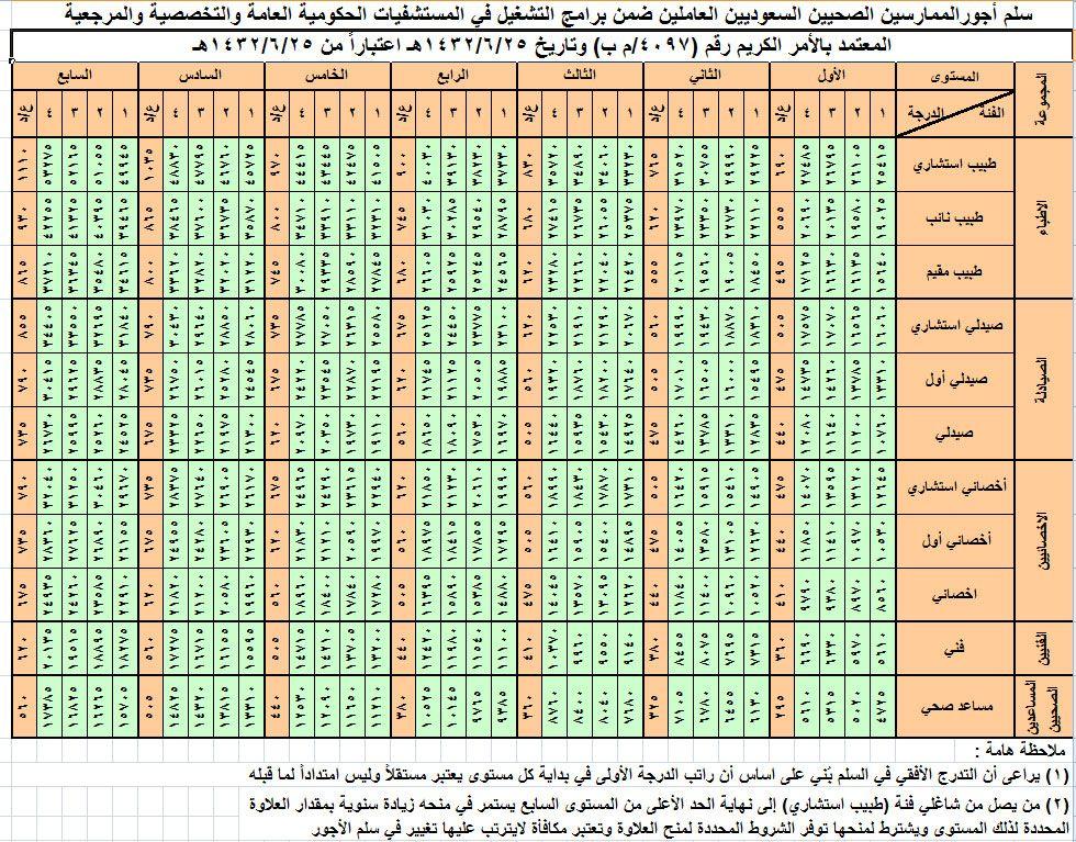 سلم رواتب الكادر الصحي Jpg 980 X 767 51 Organizational Periodic Table
