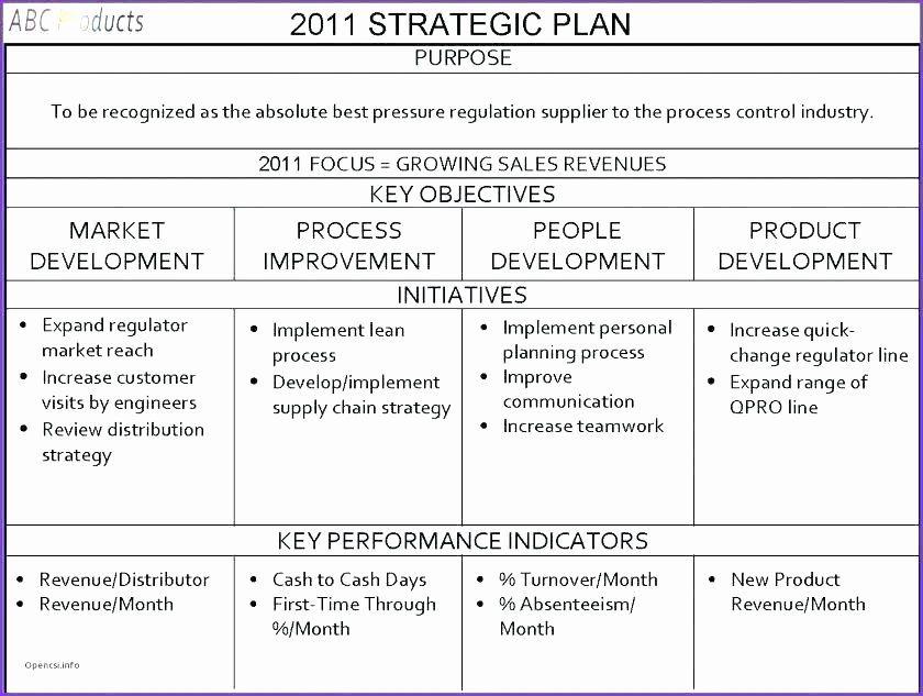 Score Business Plan Templates Elegant Score Nonprofit
