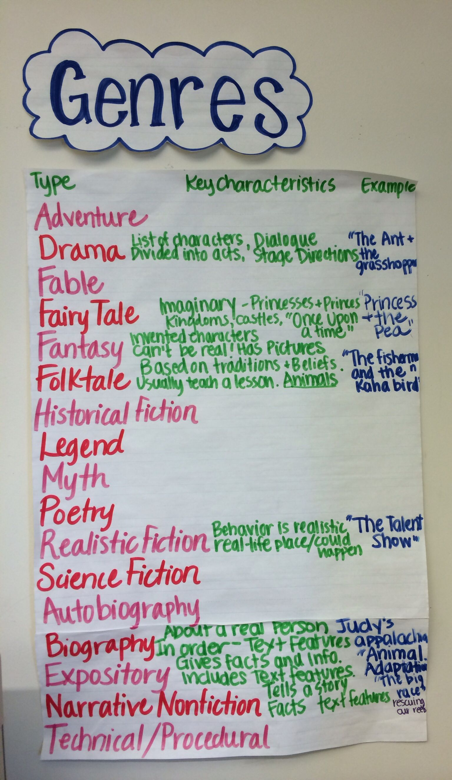 Genres Anchor Chart 4th Grade