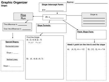 Graphic Organizer: Slope | High School Math | Pinterest | Graphic ...