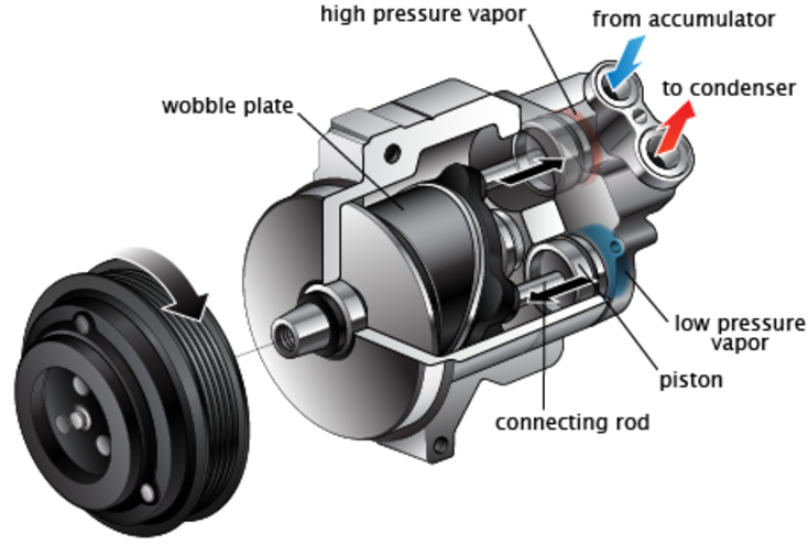 How Much Does Car Ac Compressor Replacement Cost Get An Estimate Instantly Service Parts Recommendations From Fx Mobile Mechanic Services