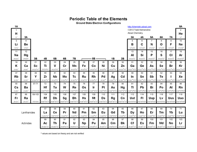 Printable Periodic Table Of Electron Configurations