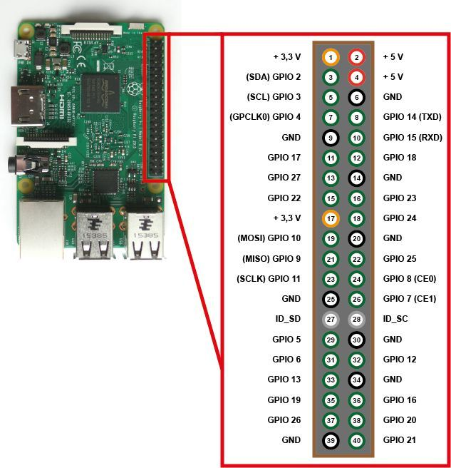 hausautomation mit dem raspberry pi pinterest banana pi and arduino rh pinterest ca Raspberry Pi Pinout Using Raspberry Pi GPIO