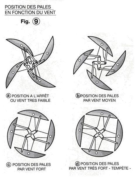 A La Verticale De Soi : verticale, Enfin, Modèle, Fabriquer, Même, éolienne, Vertical, EcoWind, Energy,, Power, Alternative, Energy