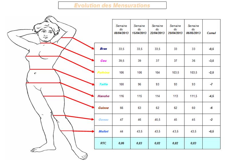 Tableau de Bord : Mensurations - Il faut que je maigrisse ! Et ça c'est rien de le dire ...