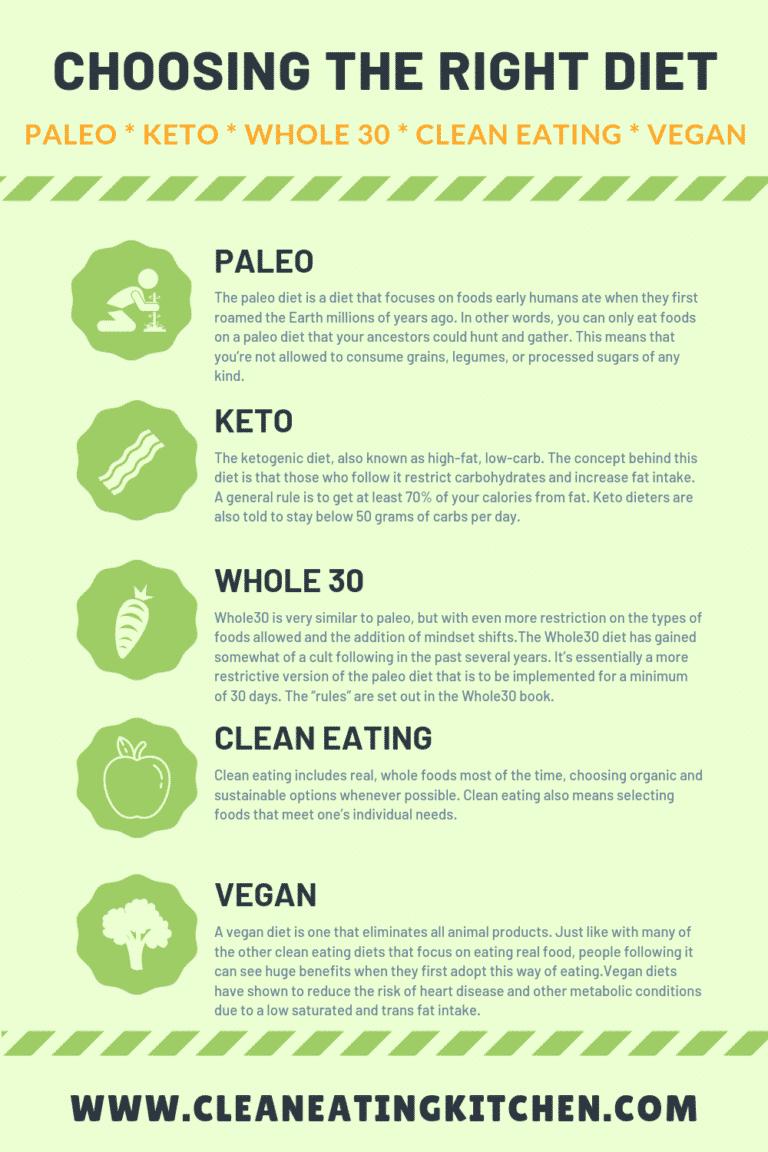 Choosing Between Paleo Keto Whole30 Vegan Clean Eating Diets Clean Eating Kitchen Clean Eating Diet Clean Eating Vegan Clean Eating