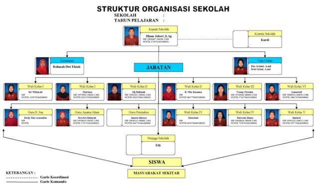 Struktur Organisasi Dan Tugasnya Di Lingkungan Sekolah Struktur Organisasi Organisasi Sekolah Sekolah