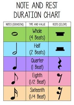 Free Note And Rest Duration Chart Piano Music Lessons Music Theory Worksheets Learn Music
