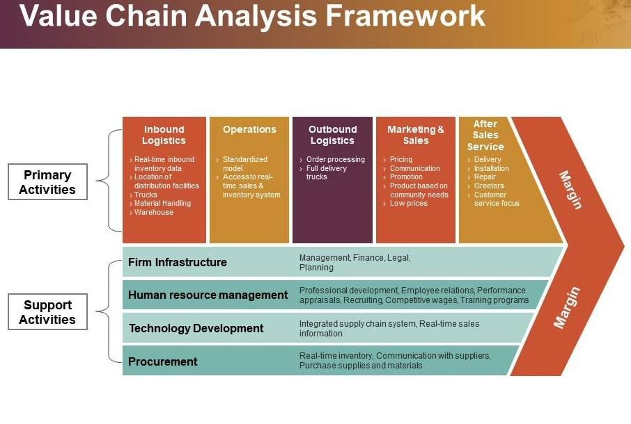 Value Chain Analysis Template Chain Management Analysis Sales And Marketing