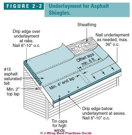 Image Result For Roofing Felt Detail