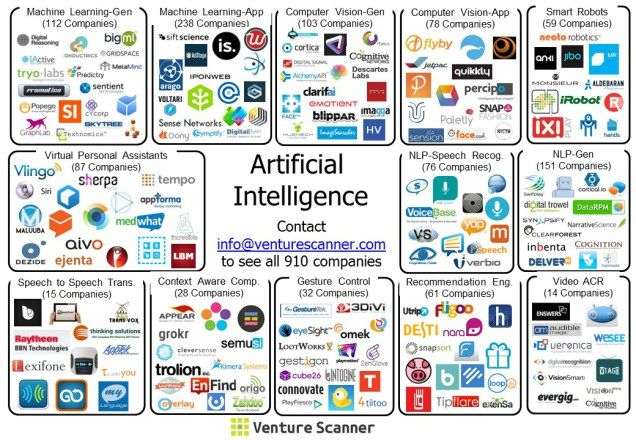 Artificial Intelligence Map