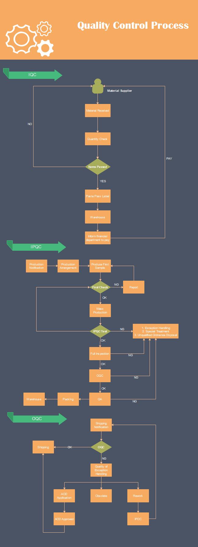 Quality Control Flowchart | warehouse | Flow chart design
