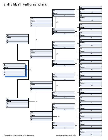 Genealogy Forms & Charts ~ Extensive. Printable. Instant