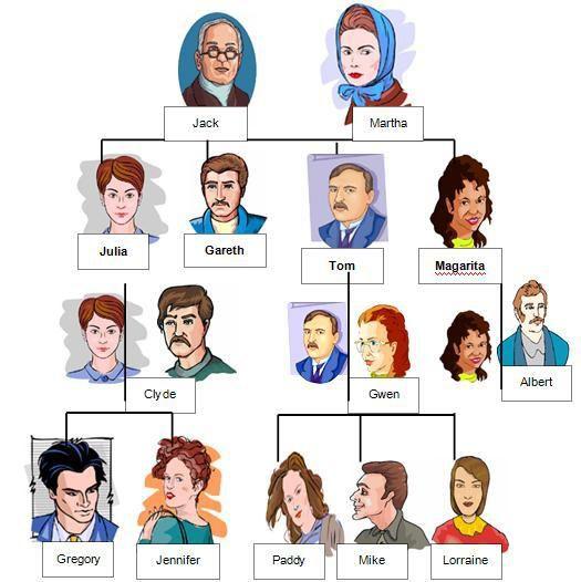Family Tree Or Relationship แผนผ งครอบคร วและความส มพ นธ ในครอบคร ว ครอบคร ว บทเร ยนภาษาอ งกฤษ ช วว ทยาศาสตร