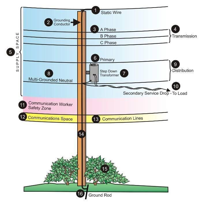 701c77910265f99ff1852b387eedd963 utility pole diagram eee pinterest utility pole, wire and