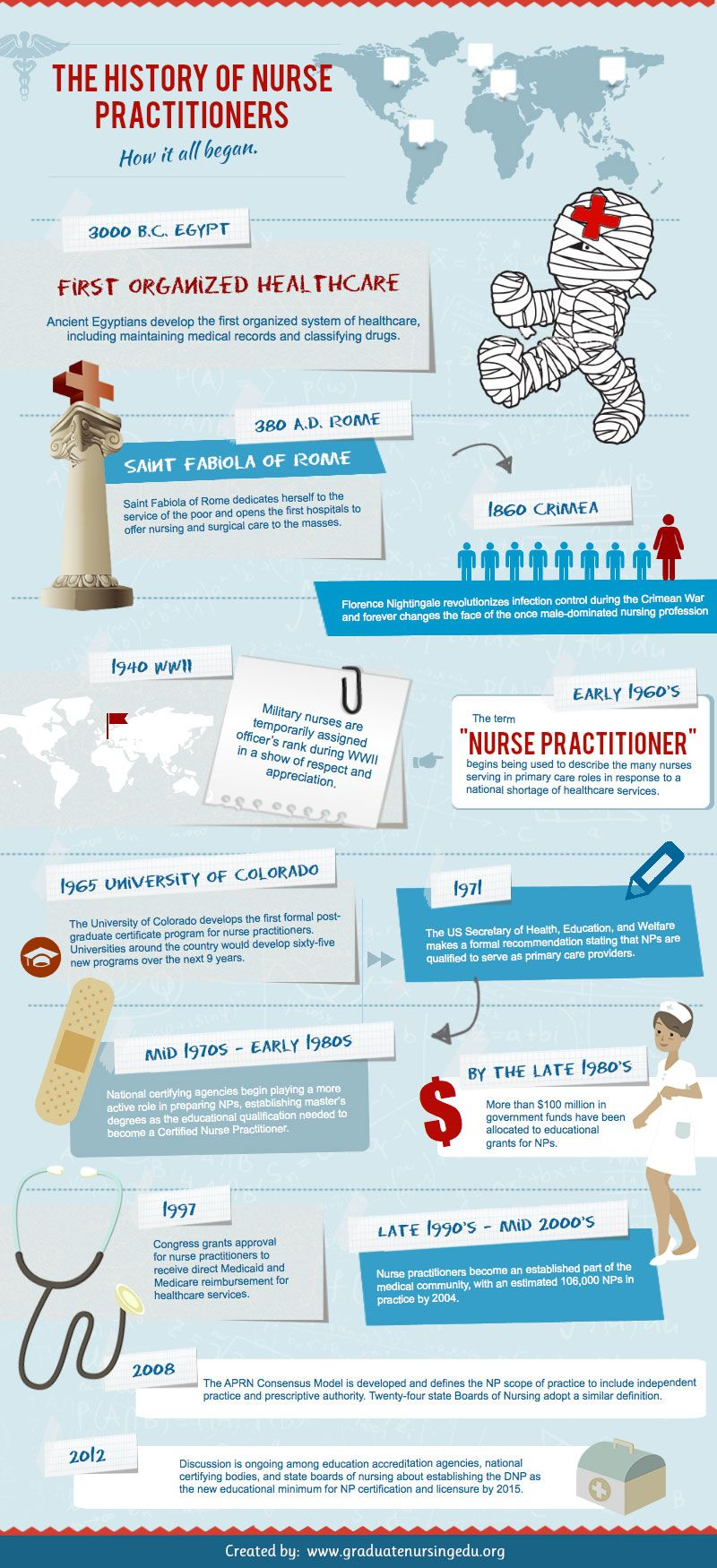 Nurse Practitioner Infographic Infograph History of