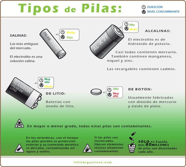 Tipos de pilas y nivel de contaminaci n little big - Tipos de pilas alcalinas ...