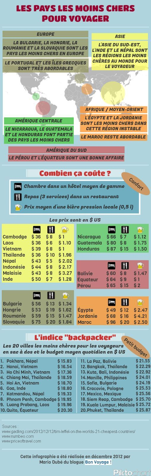 """Les pays les moins chers pour voyager (infographie) 