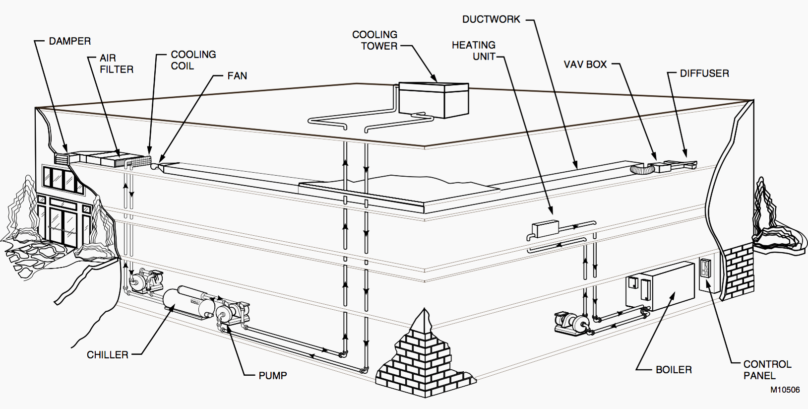 medium resolution of typical hvac system in a small building