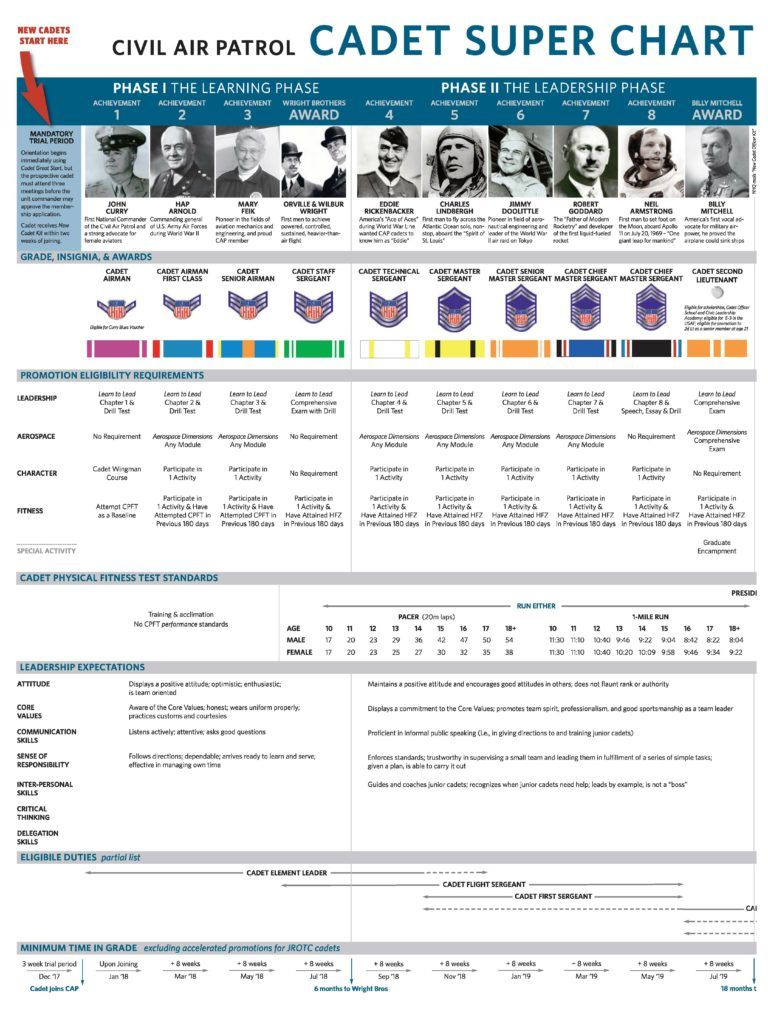 Cadet Super Chart Civil air patrol, Cadet, Chart