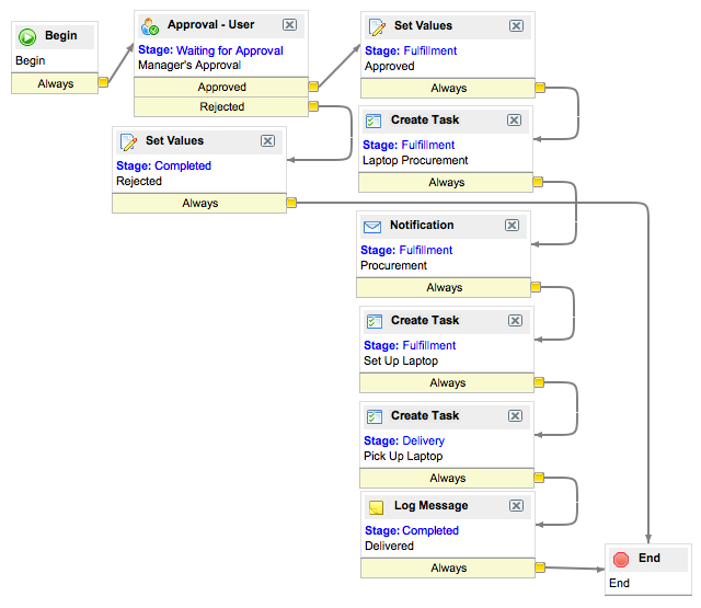 Servicenow Wikidefining A Service Catalog Workflow My Career Is