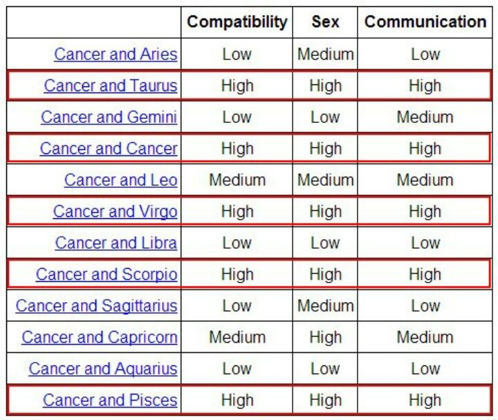 cancer sex sign compatibility in Lancaster