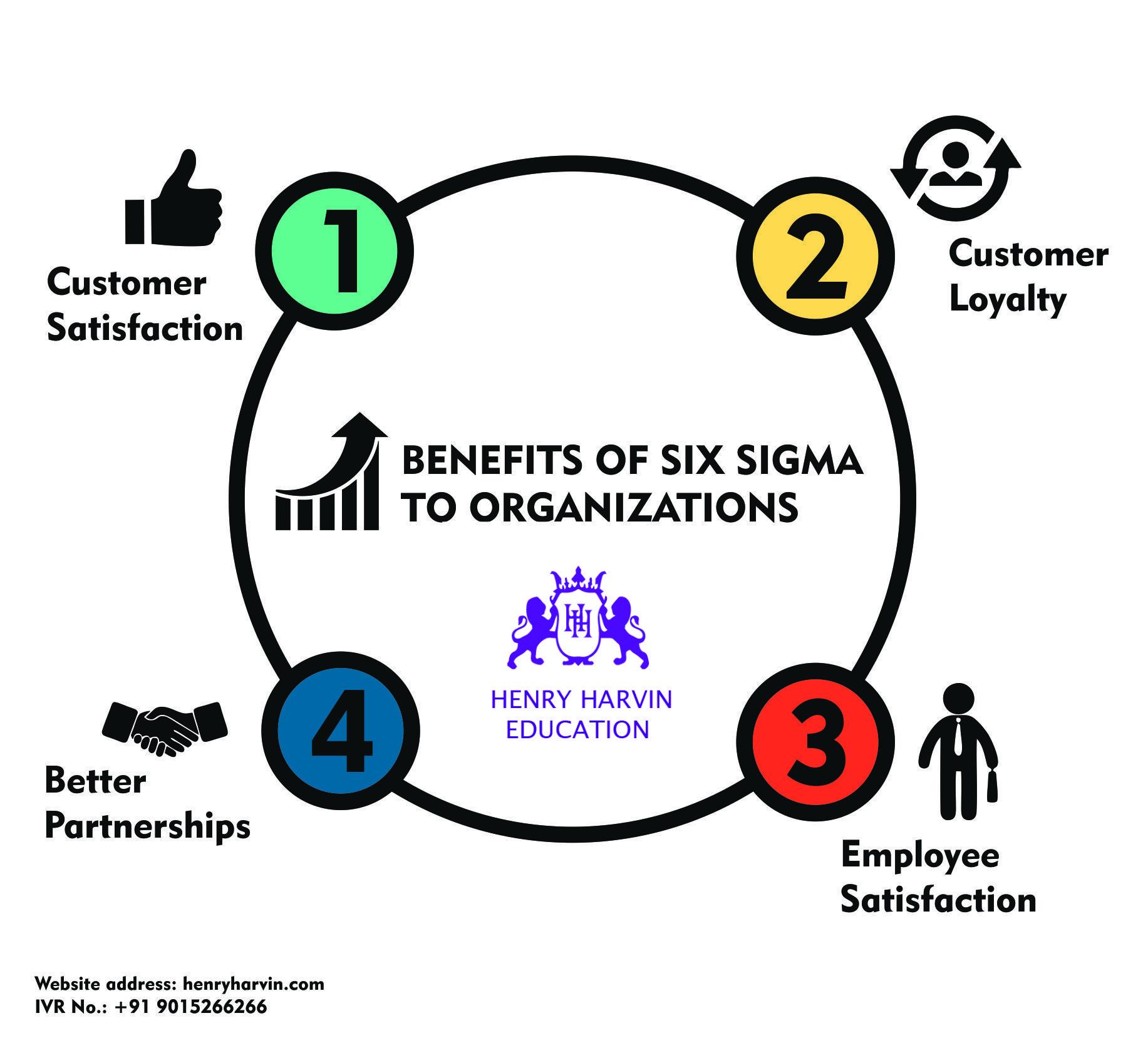 Benefits of six sigma to organizations six sigma green belt executive certificate course on lean six sigma green belt xflitez Gallery