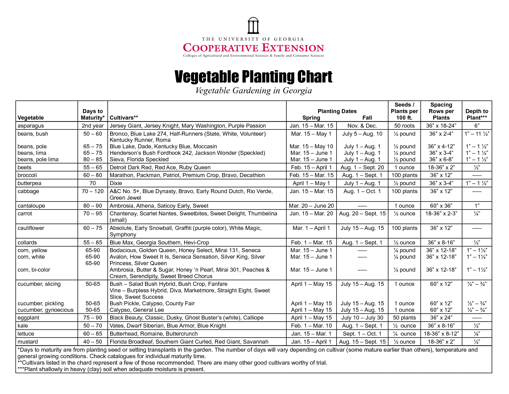 Planting chart for central florida google search also garden stuff rh pinterest