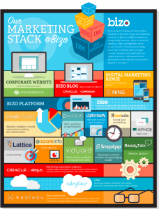 The Stack Marketing Technology Digital Marketing Marketing Skills