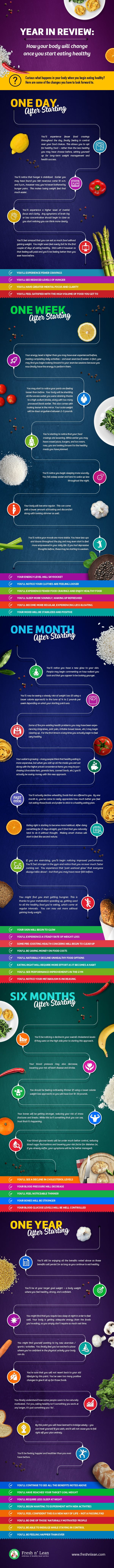 How Your Body Will Change After Eating Healthy #infographic