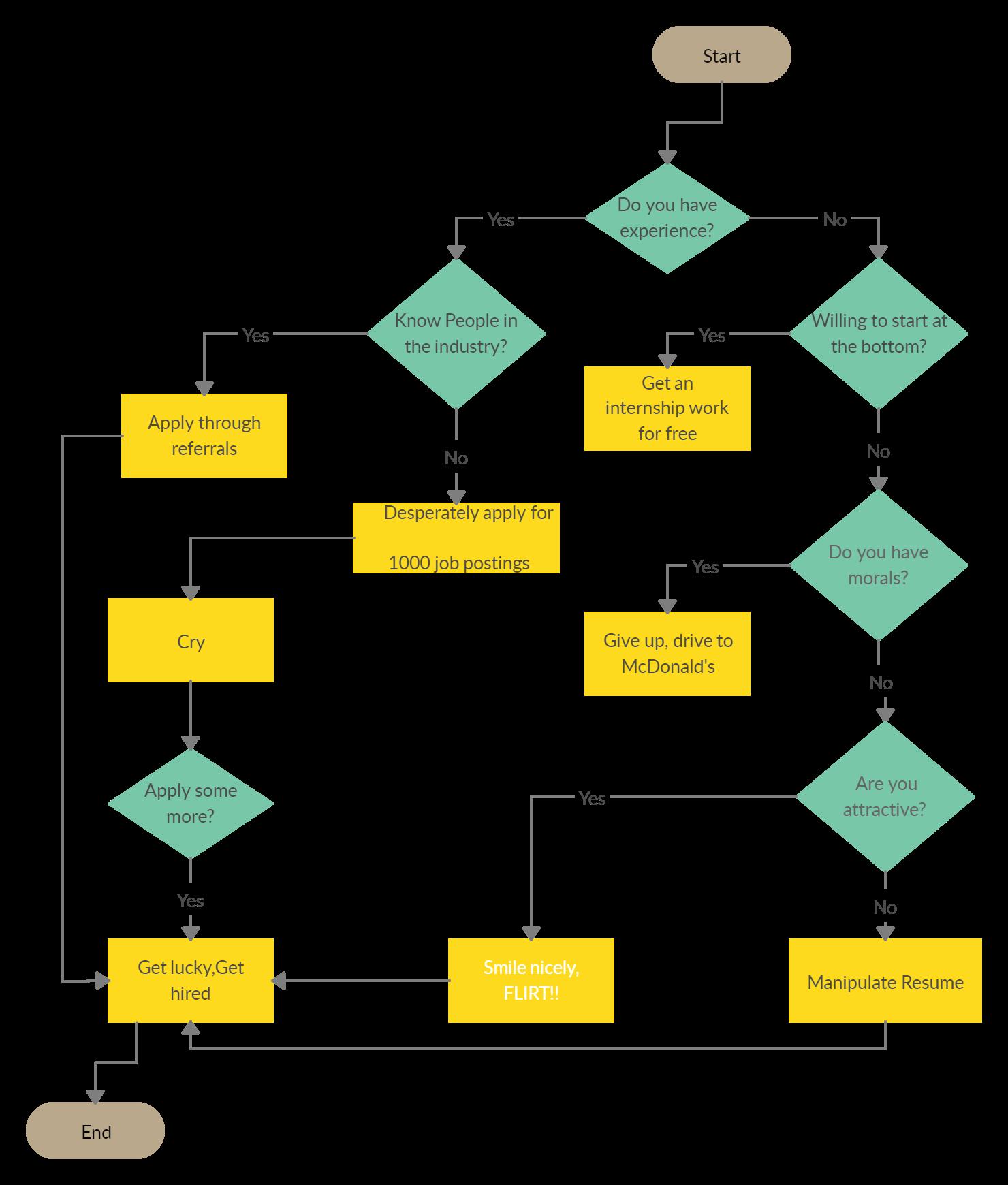 How To Get A Job Flow Chart Flow Chart Template App Development Process