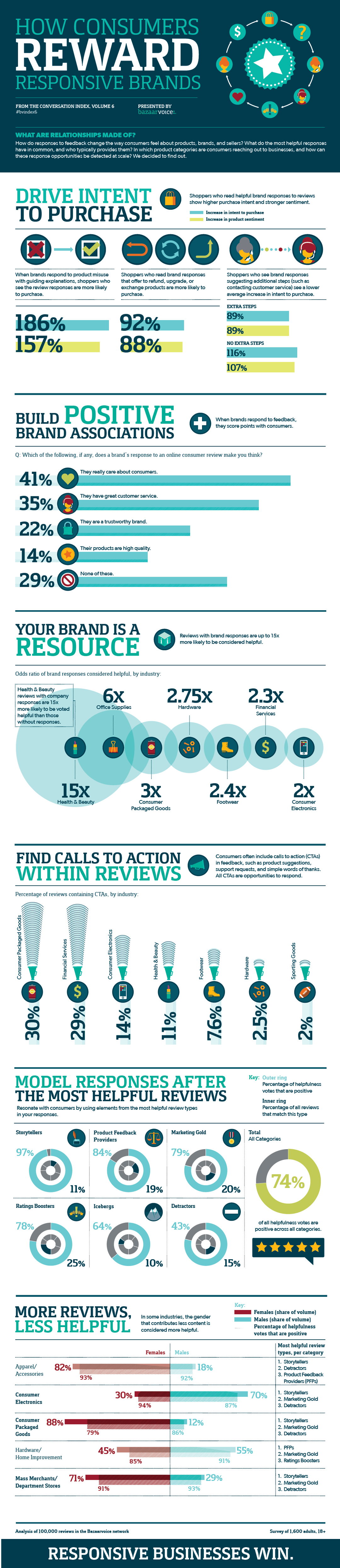 How Consumers Reward Responsive Brands #Infographic