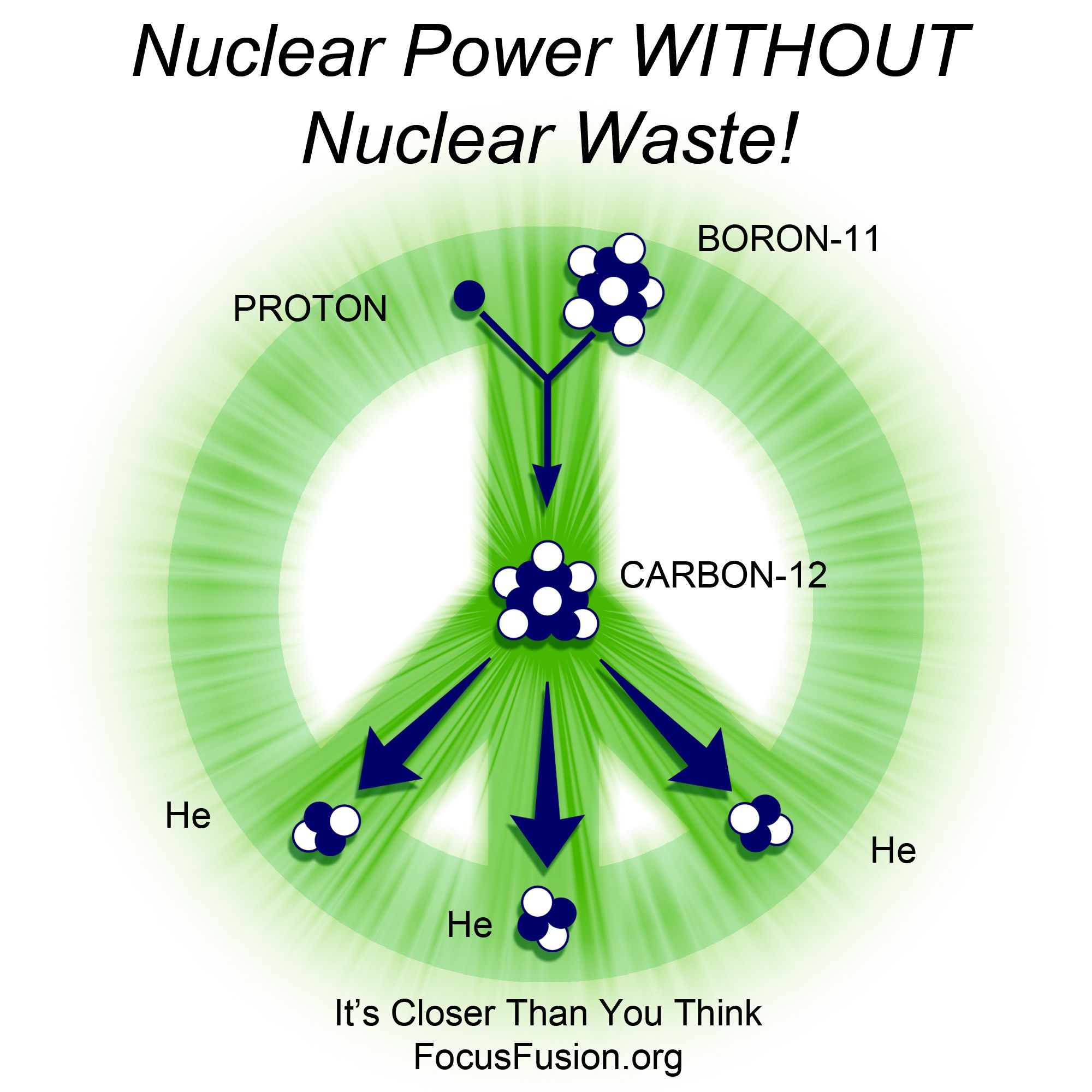 FOCUS FUSION emPOWERtheWORLD Focus Fusion will be the