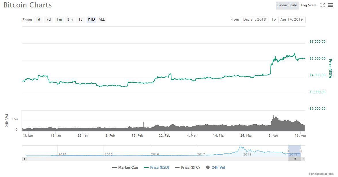 1 Billion Crypto Hedge Fund Crashed 40 brucedayne