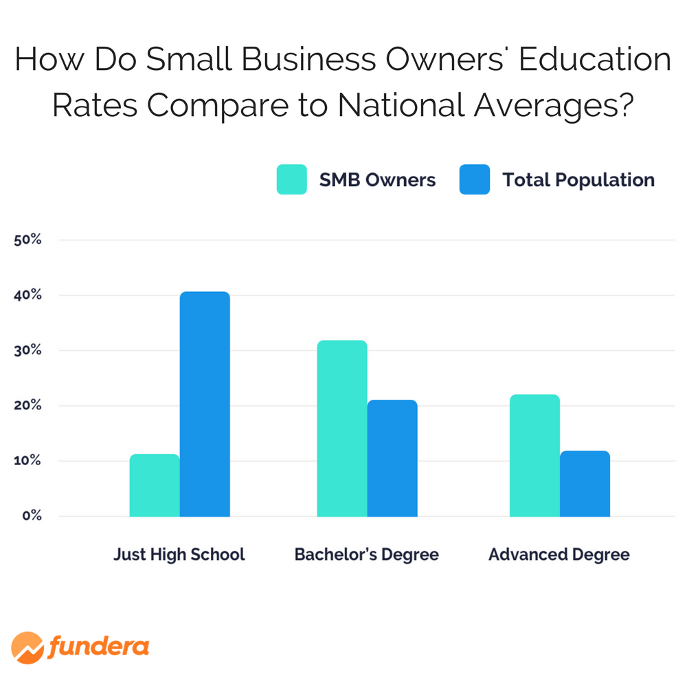 What Is the Average Small Business Owner Salary in the U.S.?