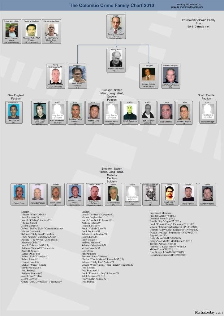 Colombo-family-chart. | bada bing bada boom | Pinterest | Mafia ...