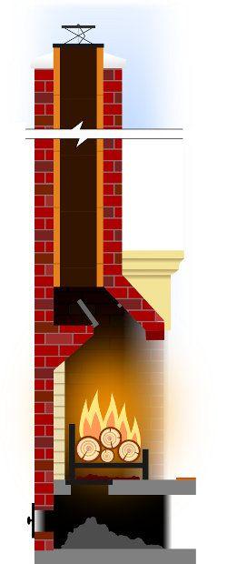 Flue Parts Chimney Fireplace Diagram Rockford Chimney Supply