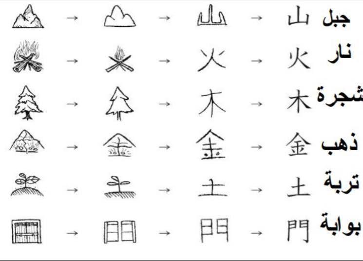 رموز اللغة الصينية Chinese Language Language Words