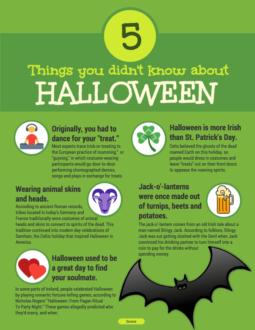 Halloween 2020 Facts Halloween Facts Infographic Template | Halloween facts, Halloween