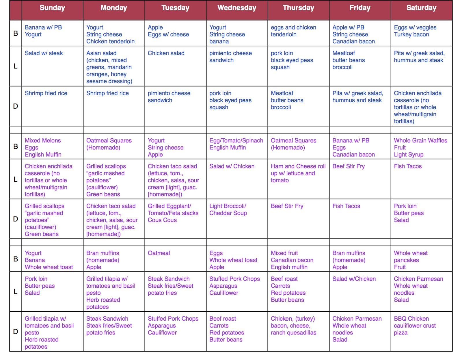 ketogenic diet phase 1 menu