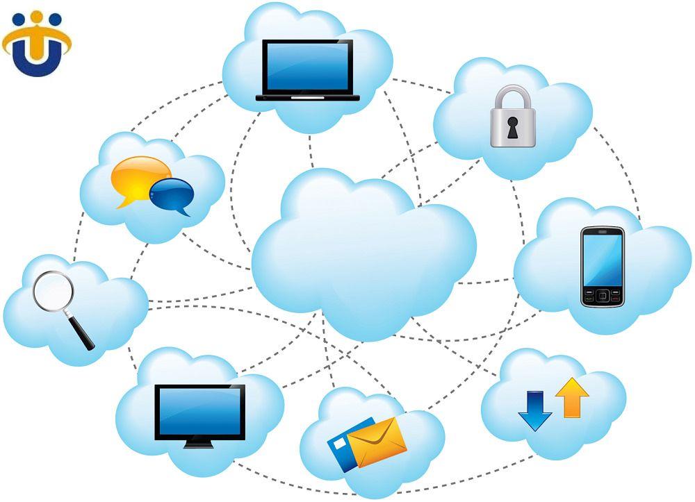 Cloud Application Development By Us Technosoft Cloud Computing Cloud Computing Services Digital Asset Management