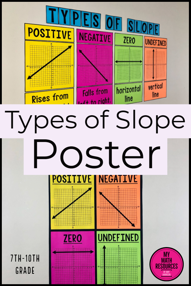 My Math Resources Types Of Slope Bulletin Board Poster High School Math Classroom Math Classroom Math Classroom Decorations [ 1102 x 735 Pixel ]
