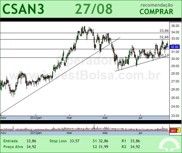 COSAN - CSAN3 - 27/08/2012 #CSAN3 #analises #bovespa