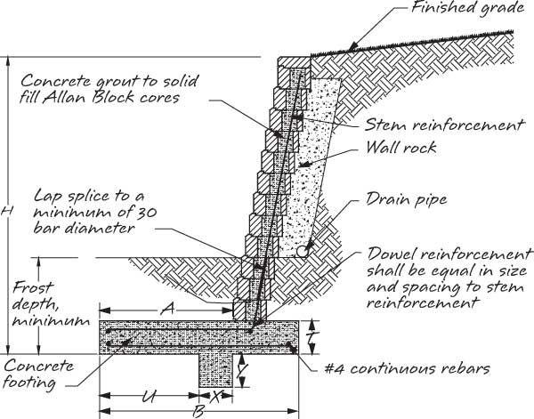 Masonry Retaining Wall Design: How To Build A Retaining Wall Out Of Masonry Blocks