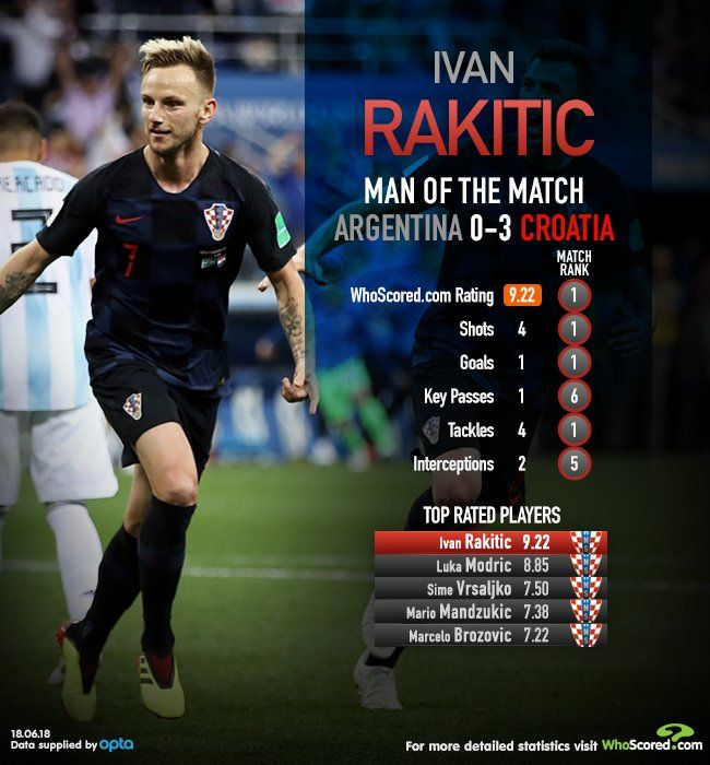 Argentina 0 Croatia 3  Ivan Rakitic was the MOTM...  16dbf0ff81363