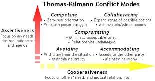 thomas kilmann conflict resolution