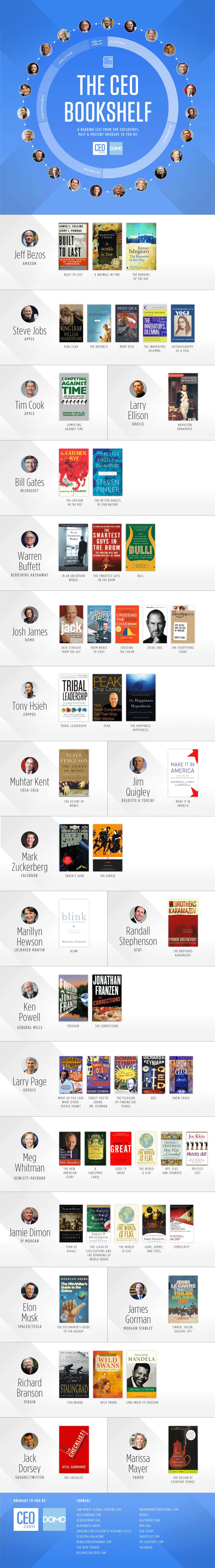 22 Top CEOs Reveal Their Favorite Books | Inc.com