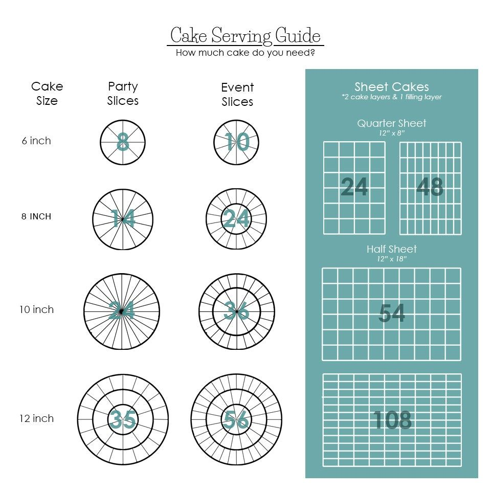 Favorable Ideas Half Sheet Cake Servings And Stylish Serving Size Chart Delicious Cakes
