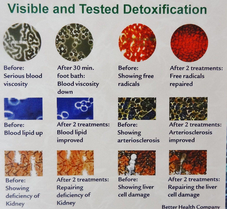 Foot Detox Color Chart Foot Detox Soak Foot Detox Bath Detox
