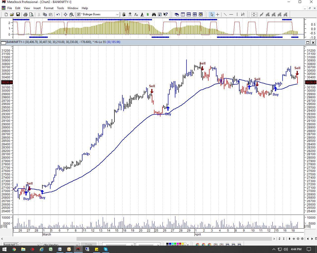 Indian Stock Market Trend Analysis Marketing Trends Stock